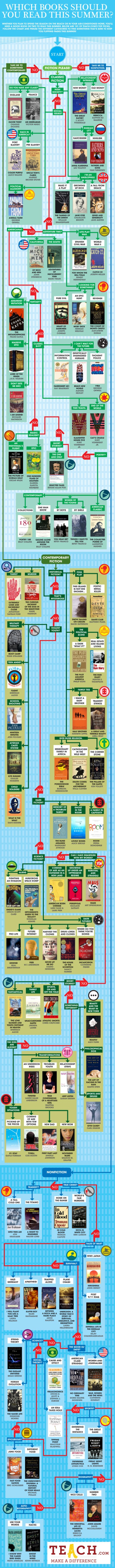 Summer Reading Flowchart: What Should You Read On Your Break? | Teach.com